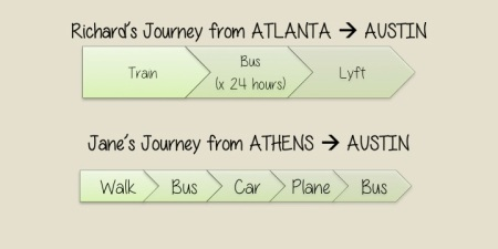 Our respective journeys from Atlanta/Athens to the apartment complex in Austin